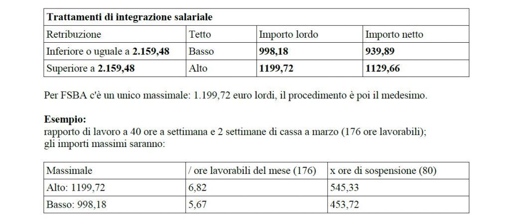 trattamenti integrazione salariale