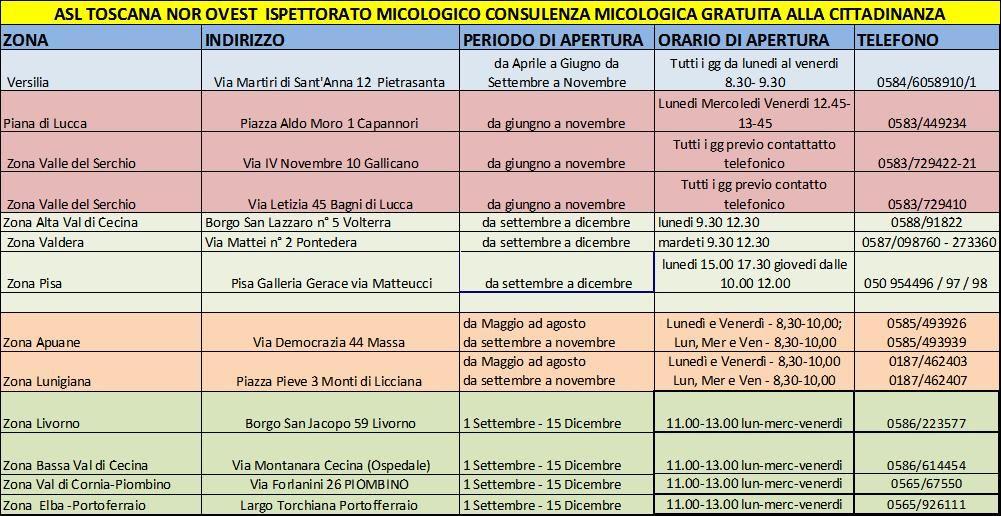 le sedi degli Ispettorati micologici presenti in Asl Toscana nord ovest