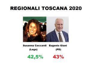 Regionali Toscana, solo uno 0,5% separa la Ceccardi da Giani