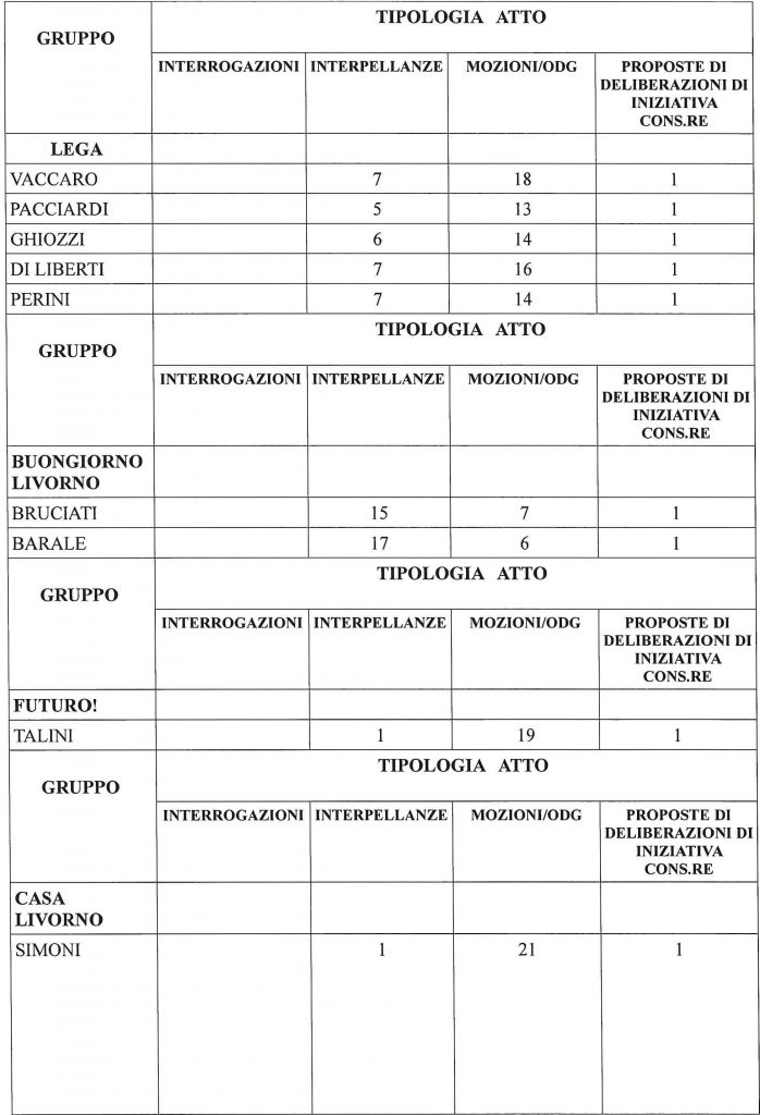 I numeri 2020 delle attività del Consiglio Comunale e delle Commissioni