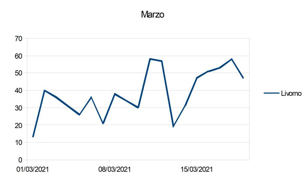 Covid Livorno, l'andamento dei positivi dall'1 al 19 marzo