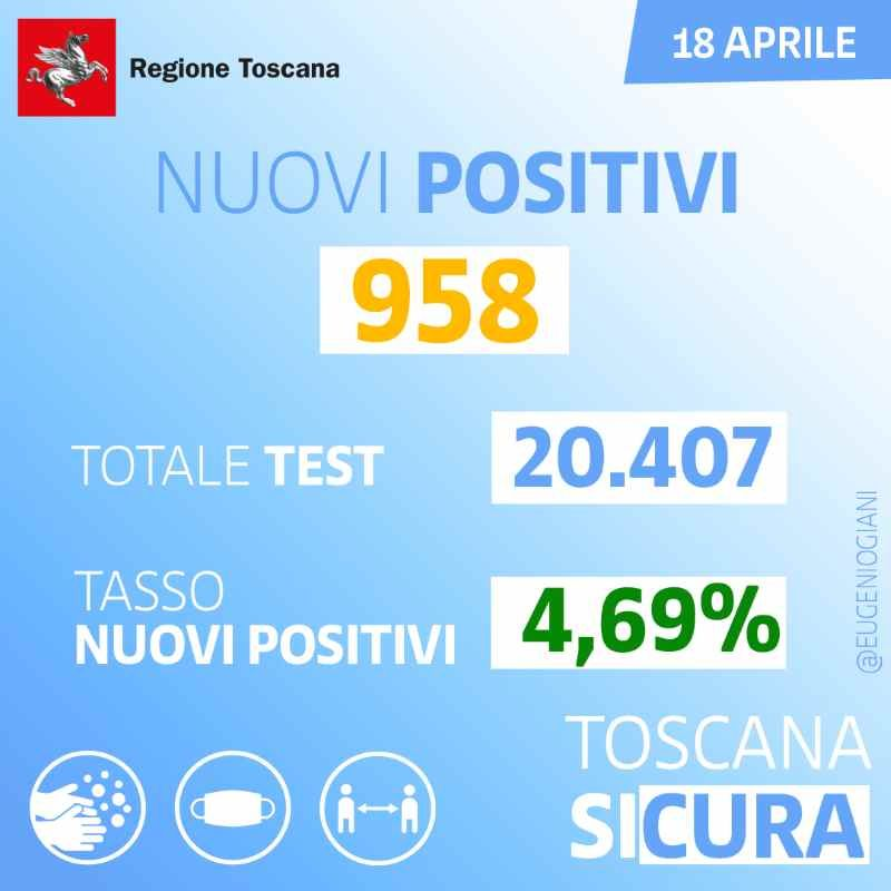 Giani anticipa i dati covid, in Toscana 958 positivi