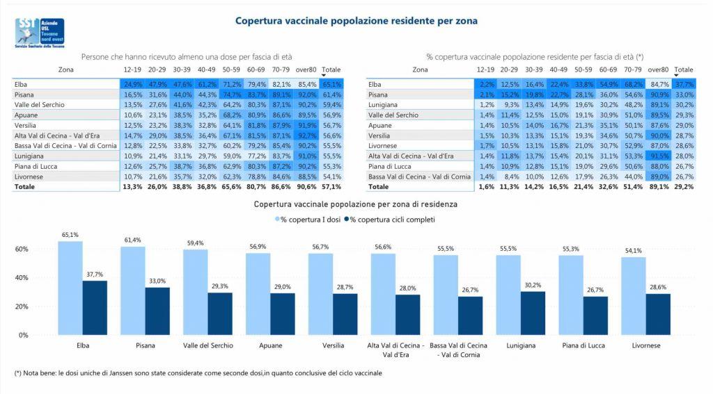 Asl Toscana nord ovest il punto sulle vaccinazioni anti-Covid